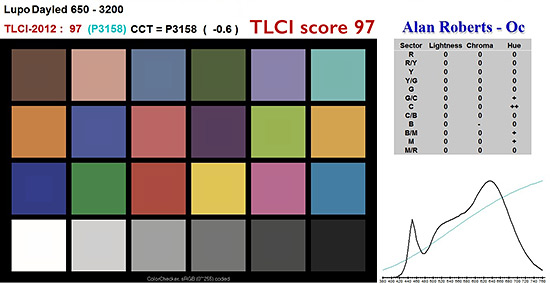 TLCI analysis of Lupo 650