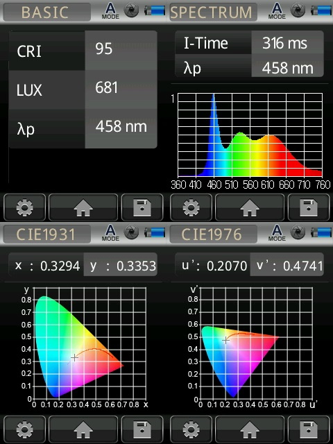 "Typical chromatic spectrum of a LUPO ""Daylight Balanced"" LED illuminator"