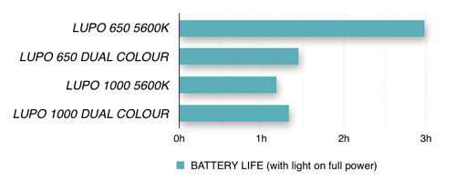 lupo-battery-life-chart-500px