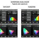 Lupo Superpanel Dual Colour Spectrum - Spectral Analysis